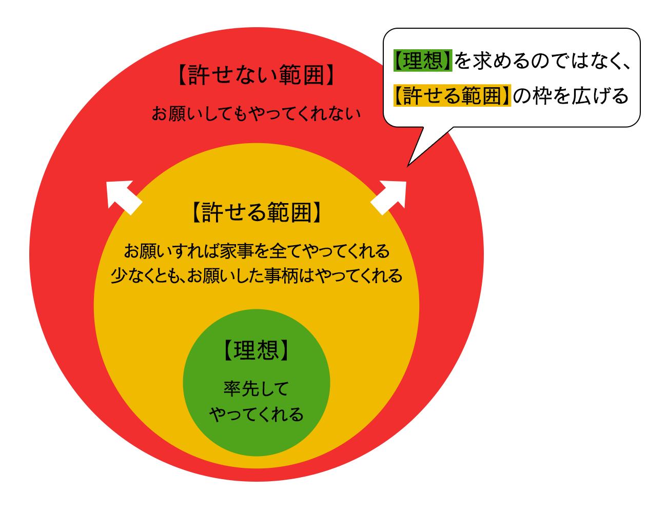 イライラ図2